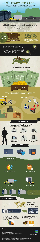 Military Storage Infographic
