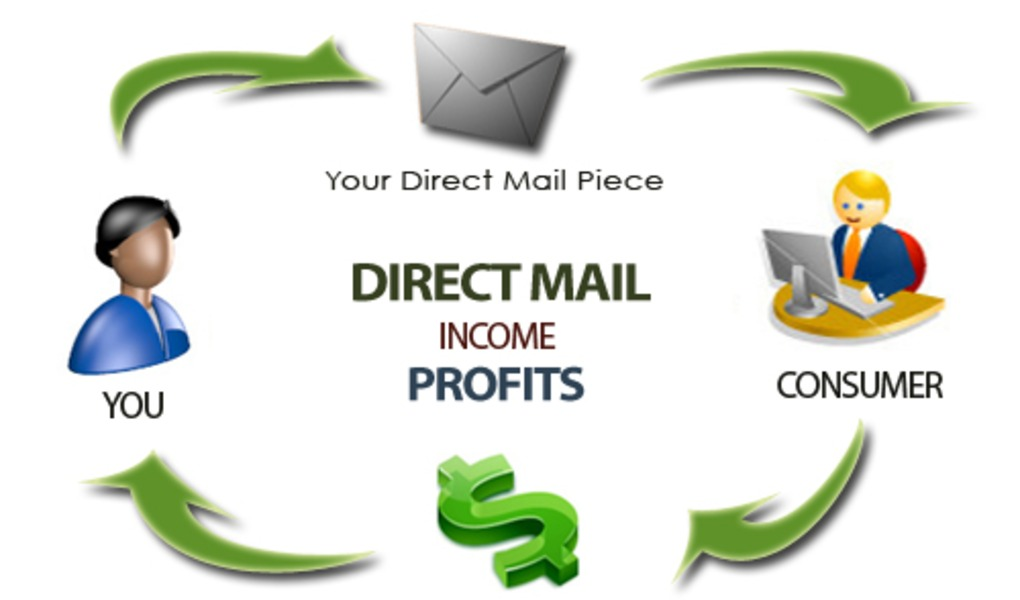 Four Reasons to Incorporate Direct Mail Marketing