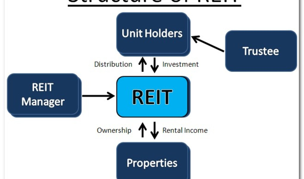 A Look Inside Self Storage REITs