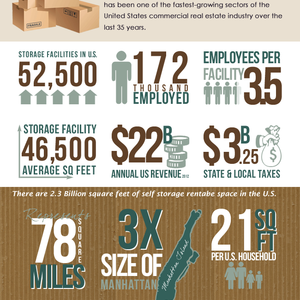 5 Tips for Creating Inforgraphics for Your Self Storage Business