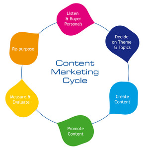 Using Content Marketing for Your Self Storage Facility