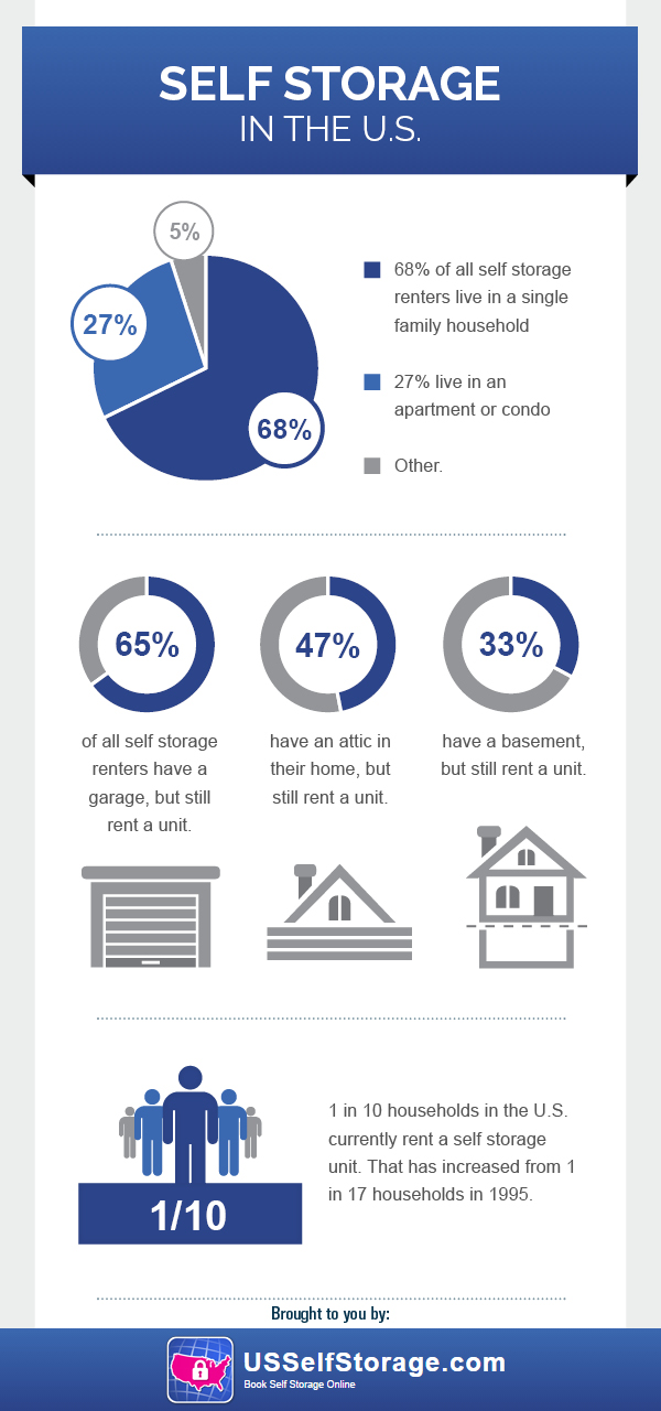 Self Storage in the US Infographic