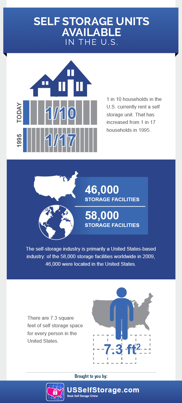 Self Storage Units Available in the US Infographic