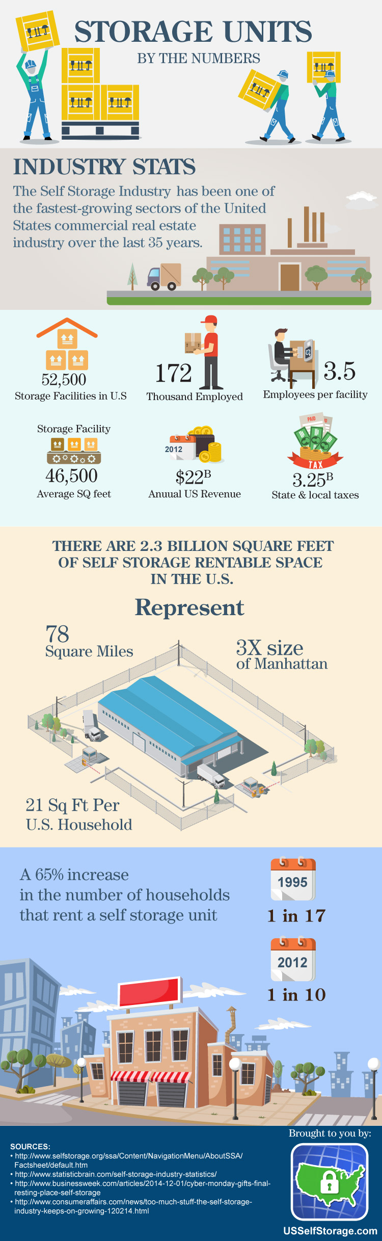 Self Storage Industry by the Numbers Infographic